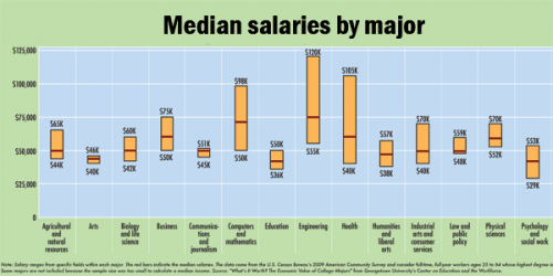 major-salaries-featured
