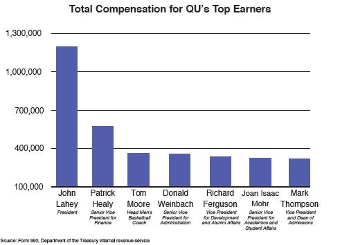 QU graph