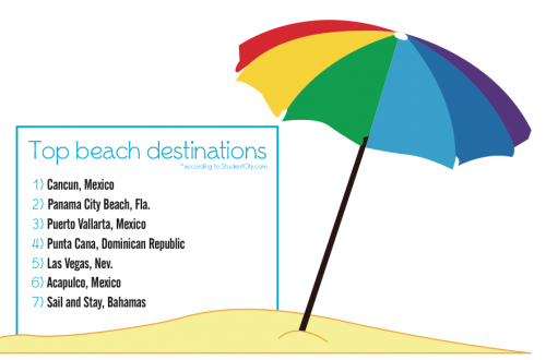 Top beach destinations