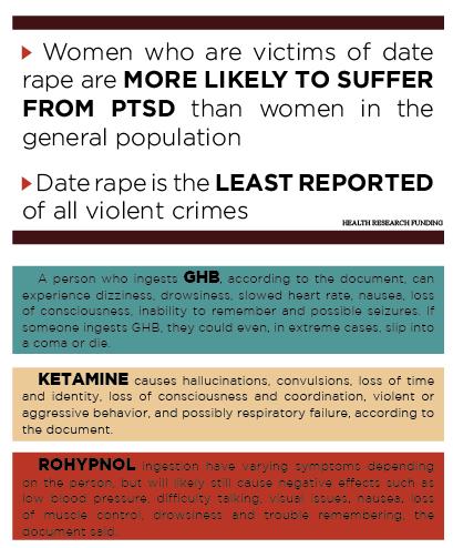 Ghb date rape statistics