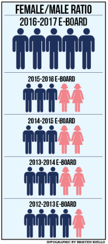 The SGA e-board will be all males next year, differing from past years.