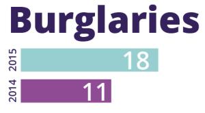 Burglaries Statistics