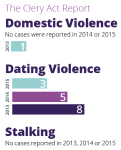 Clery Act Report Statistics